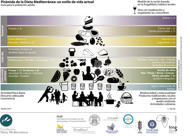 piramide d elos alimentos dieta mediterranea