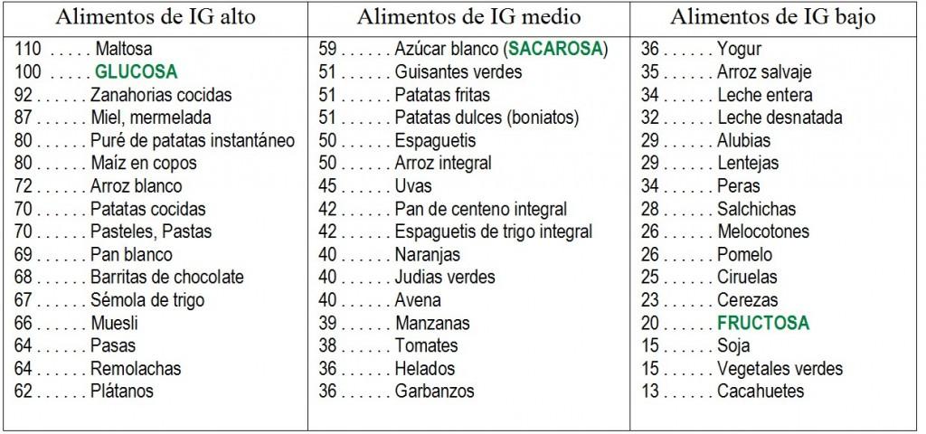 tabla-índice-glucémico-alimentos