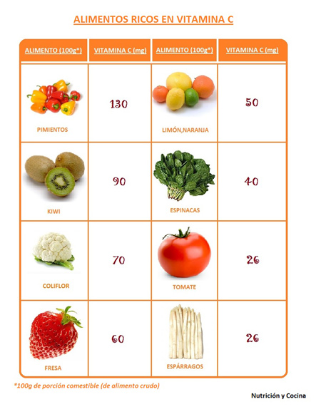 Fuentes alimenticias de vitaminas