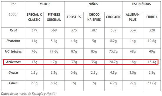 azúcar en los alimentos, cereales de desayuno