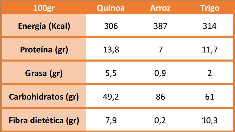 propiedades nutricionales de la quinoa. nutrientes quinoa. nutrición quinoa