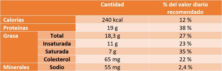 carne de wagyu o de kobe, composición nutricional carne de kobe