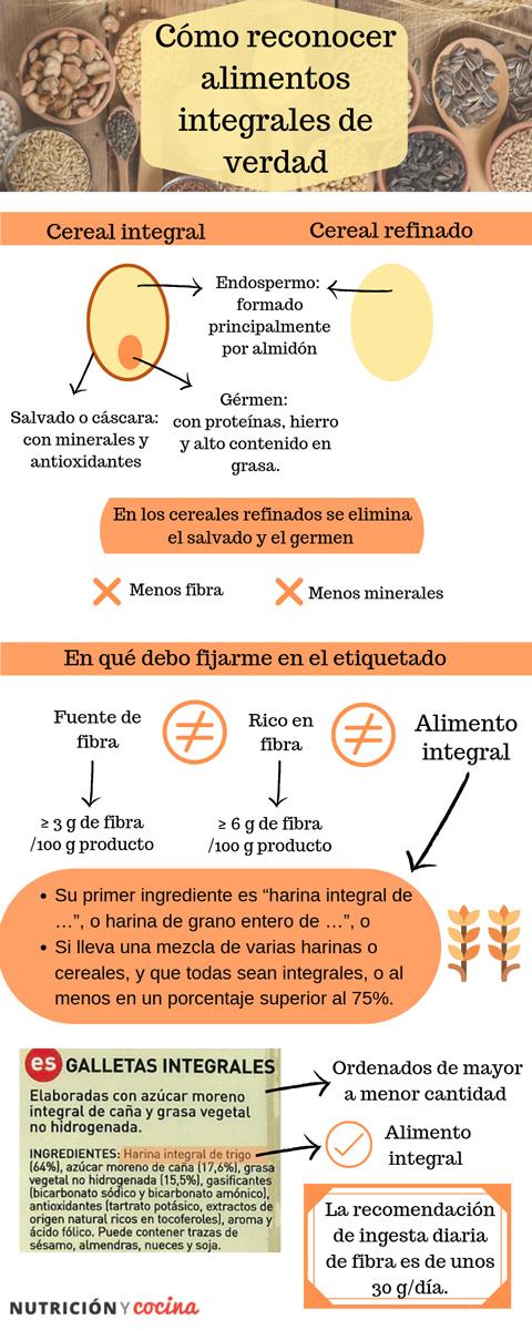 infografía etiquetado de alimentos integrales
