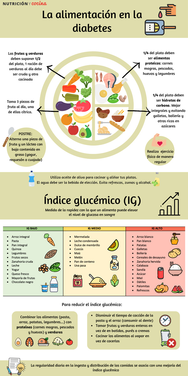 Infografía - La alimentación en la diabetes